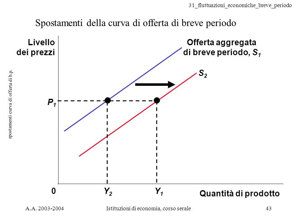 spostamenti curva di offerta di b.p.