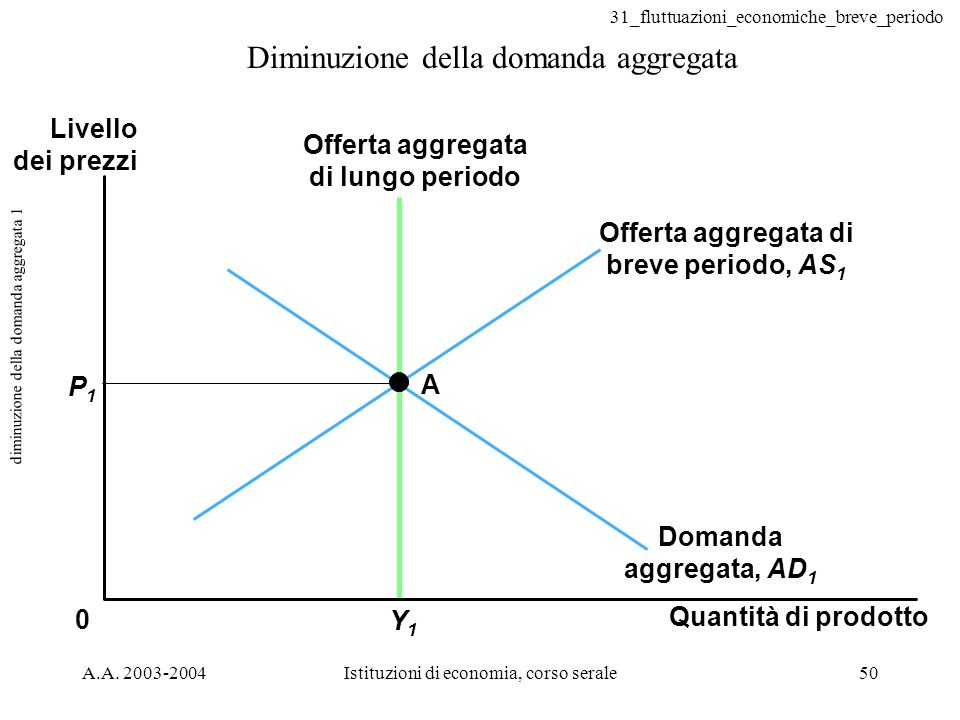 diminuzione della domanda aggregata 1