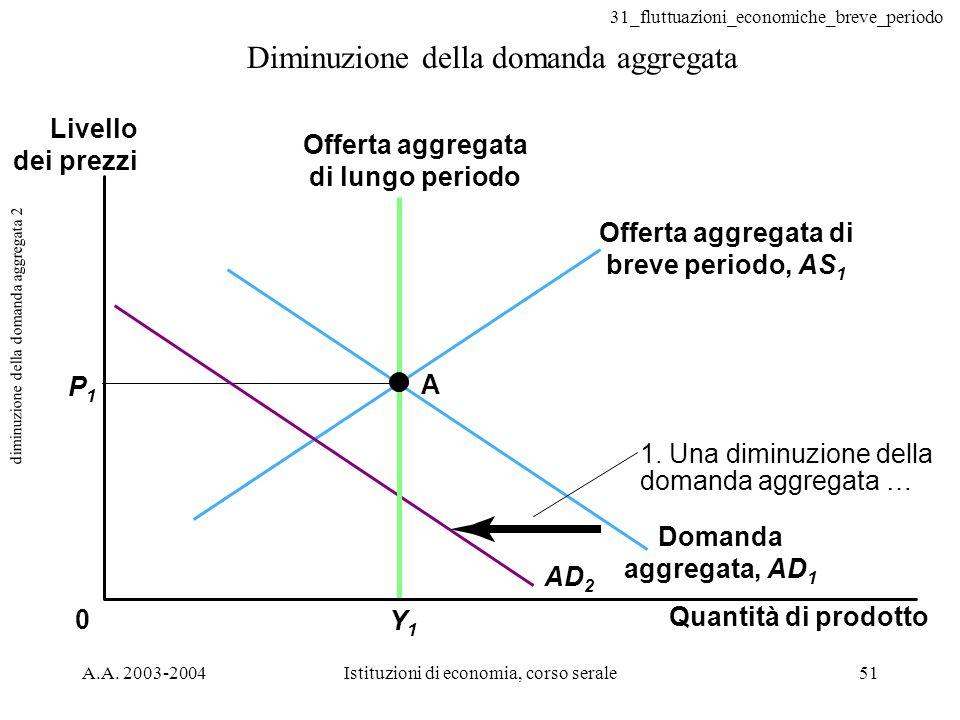 diminuzione della domanda aggregata 2