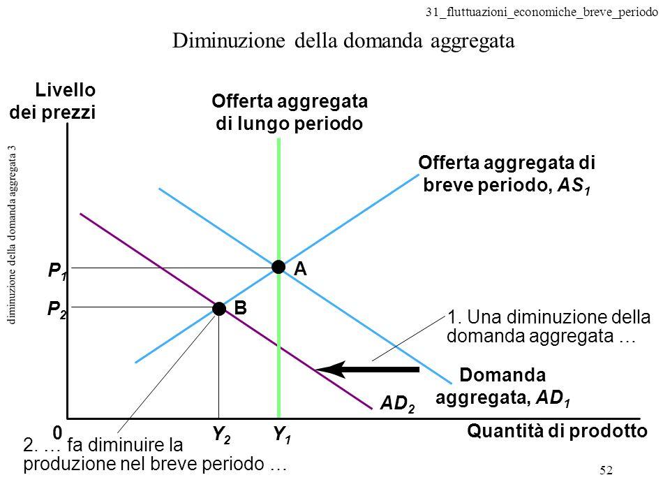 diminuzione della domanda aggregata 3
