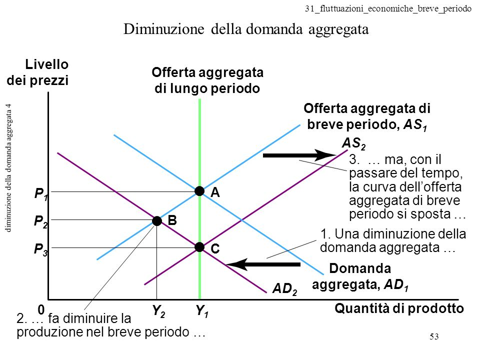 diminuzione della domanda aggregata 4