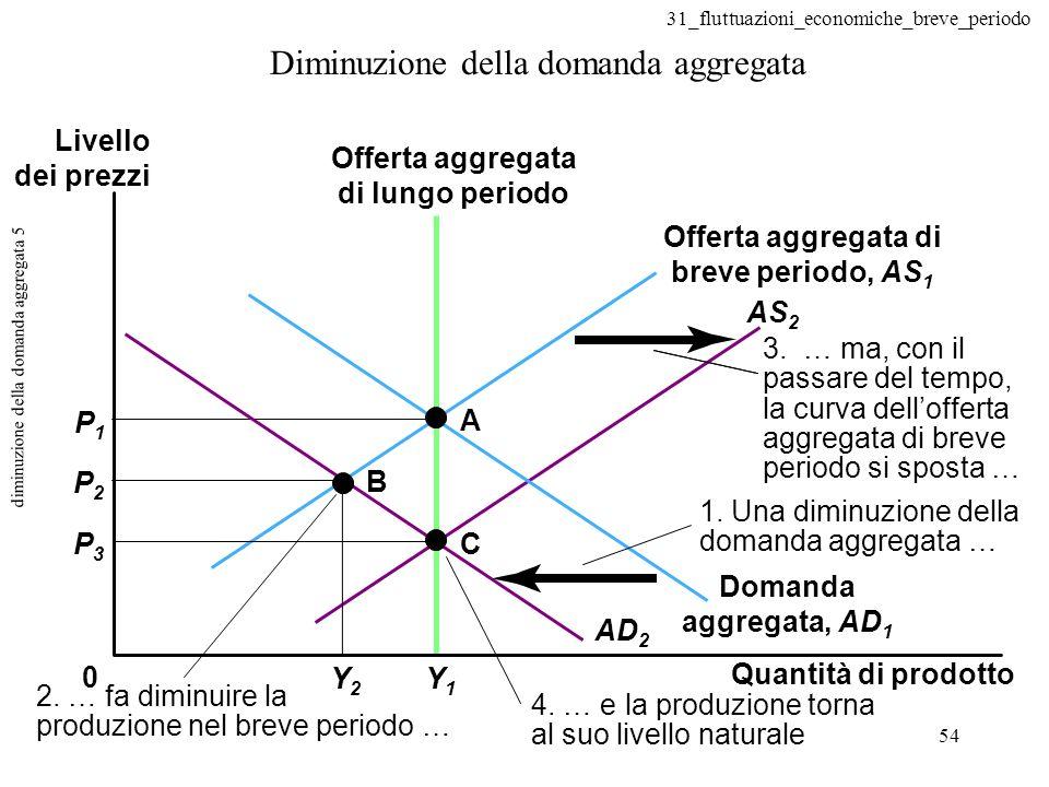 diminuzione della domanda aggregata 5