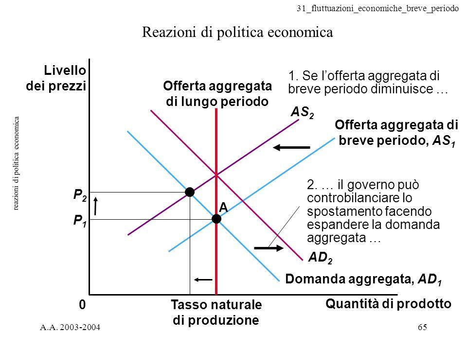 reazioni di politica economica