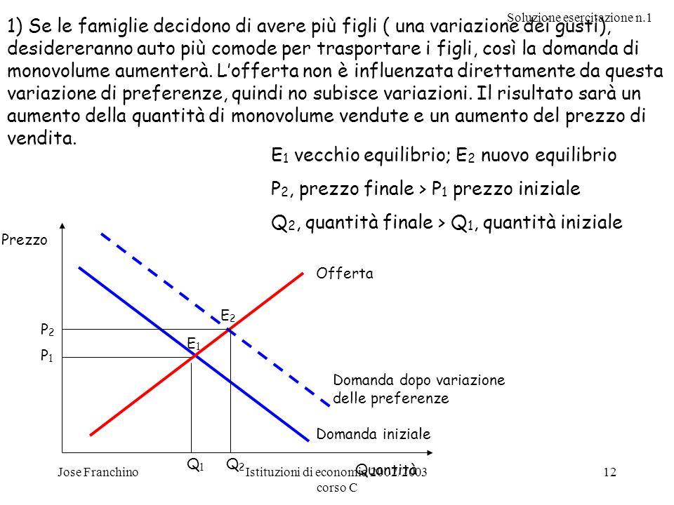 Istituzioni di economia 2002/2003 corso C
