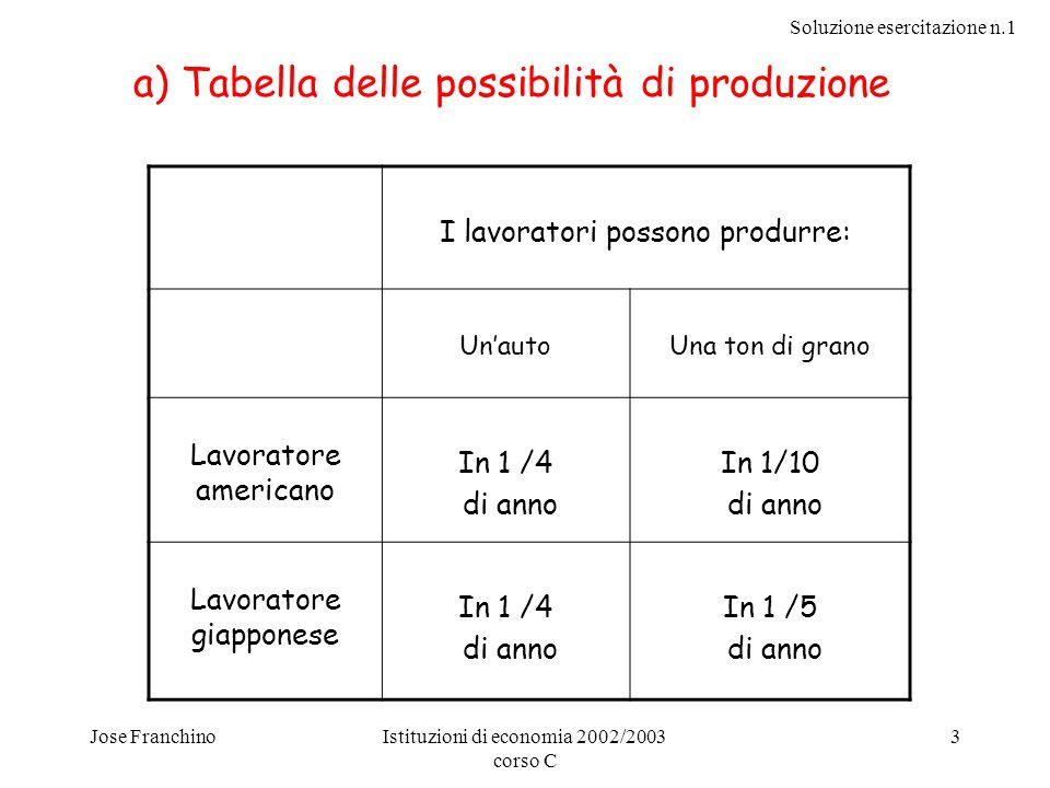 a) Tabella delle possibilità di produzione