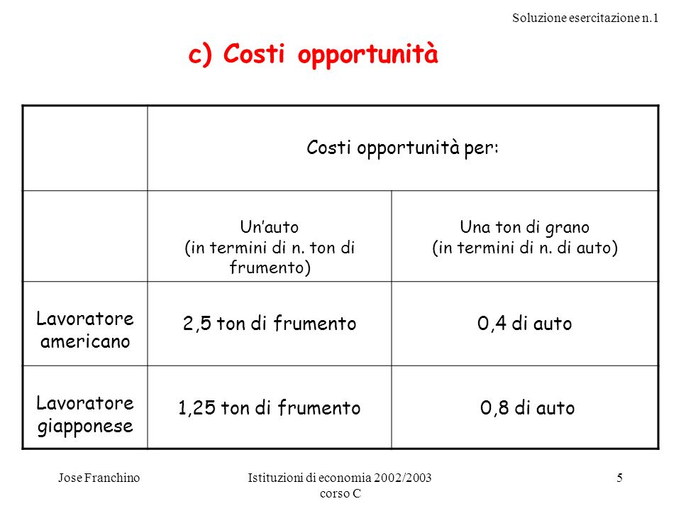 c) Costi opportunità Costi opportunità per: Lavoratore americano
