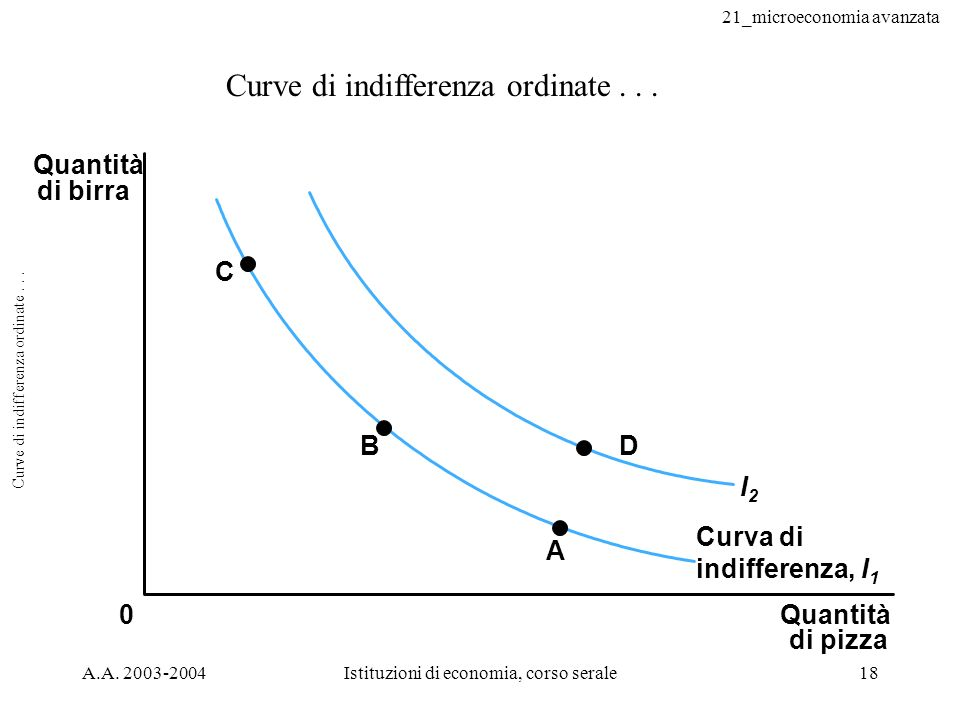 Curve di indifferenza ordinate . . .