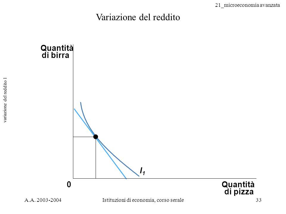 variazione del reddito 1