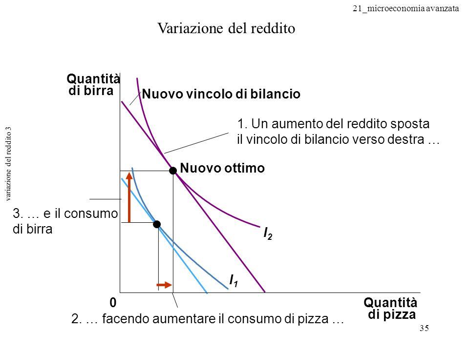 variazione del reddito 3