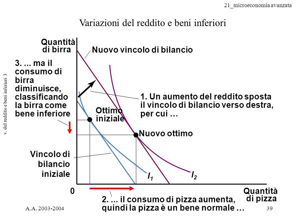v. del reddito e beni inferiori 3