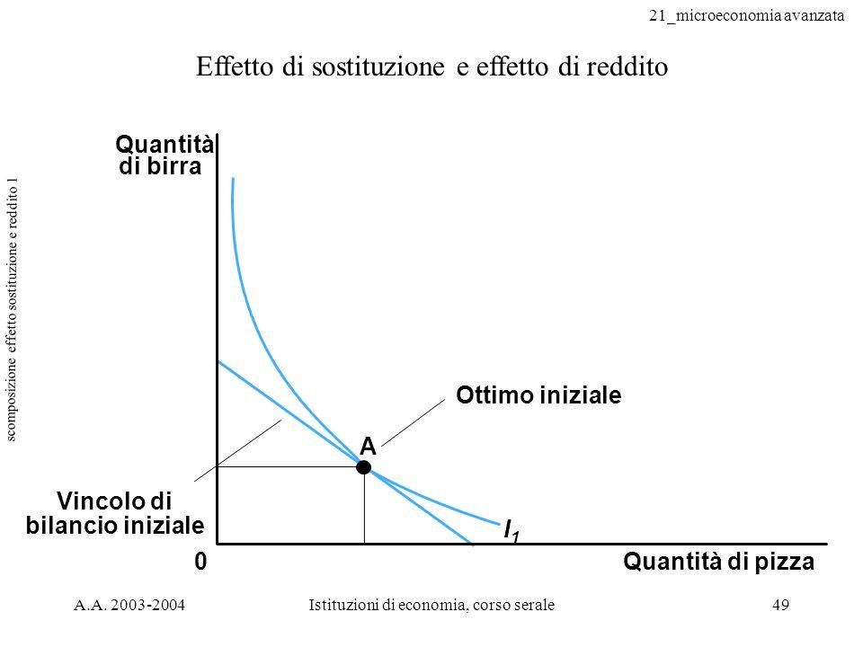 scomposizione effetto sostituzione e reddito 1
