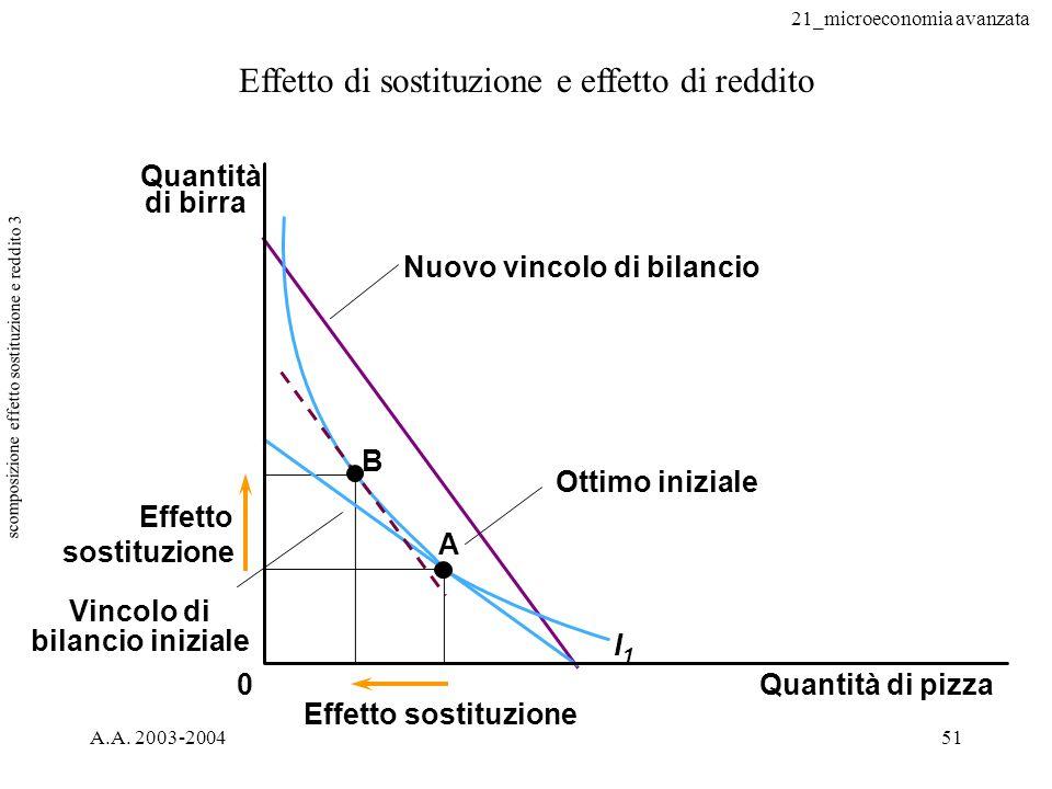 scomposizione effetto sostituzione e reddito 3