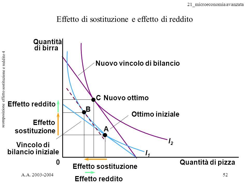 scomposizione effetto sostituzione e reddito 4