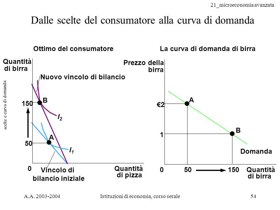 scelte e curva di domanda