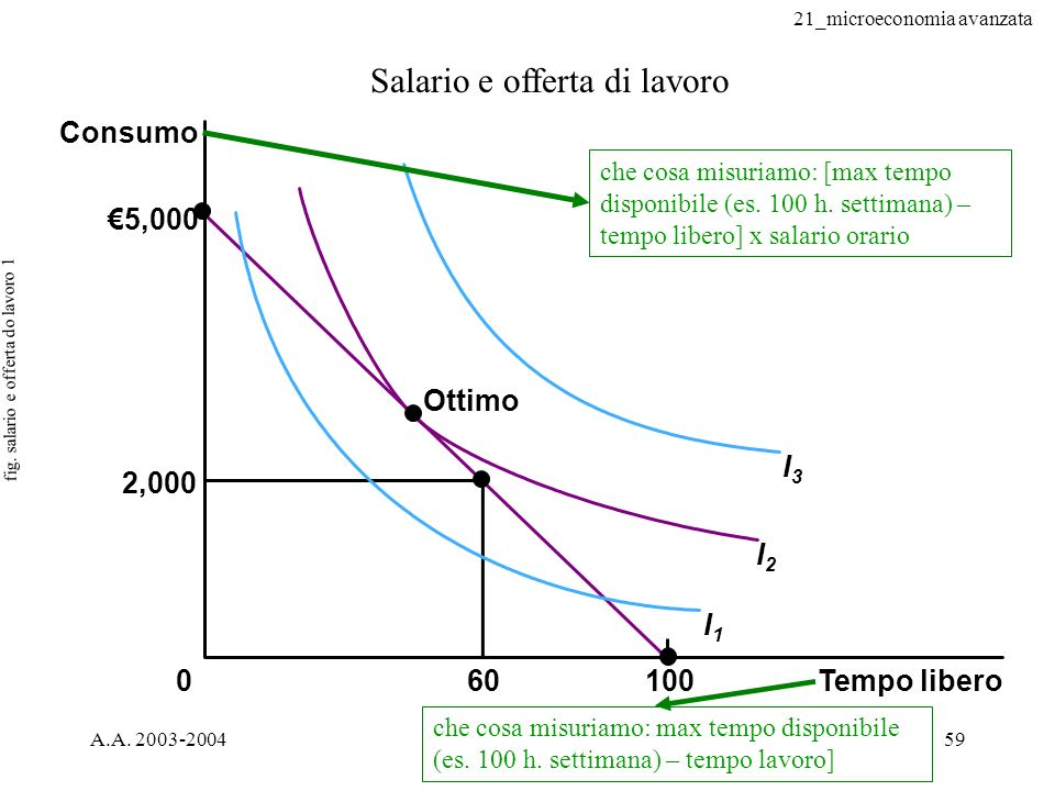 fig. salario e offerta do lavoro 1