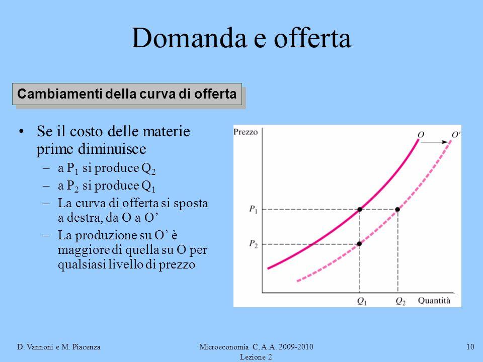Cambiamenti della curva di offerta
