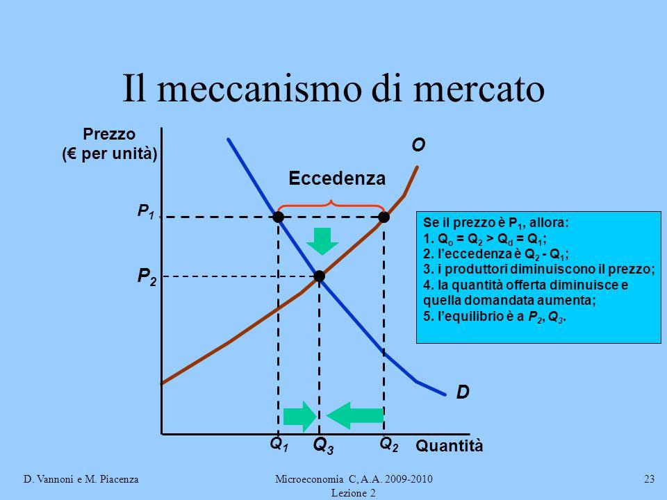 Il meccanismo di mercato