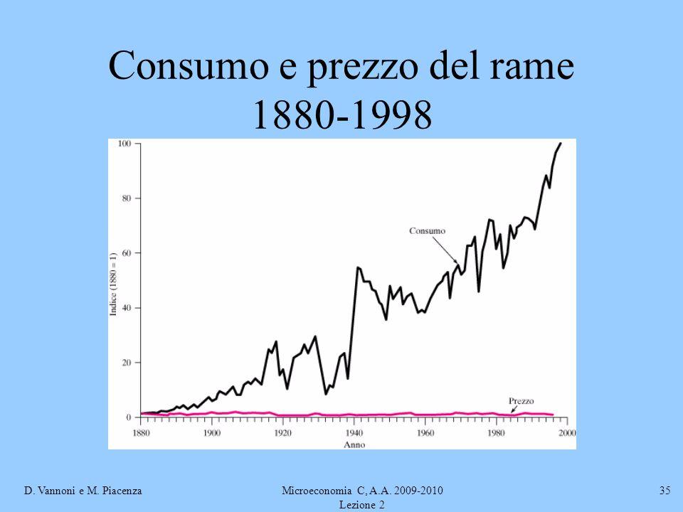 Consumo e prezzo del rame 1880-1998
