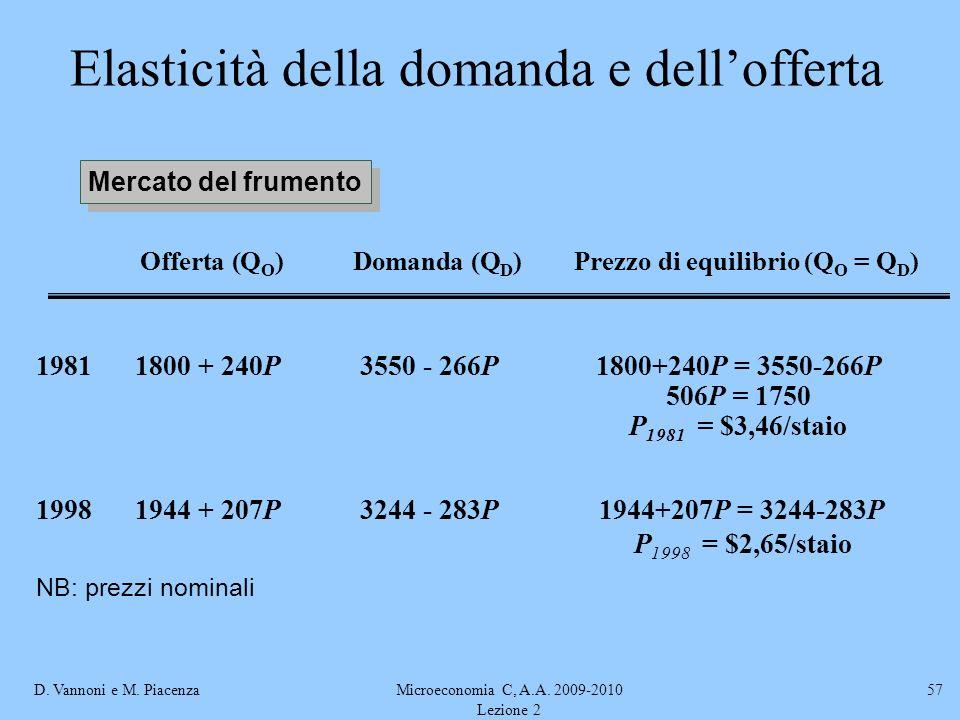 Elasticità della domanda e dell'offerta