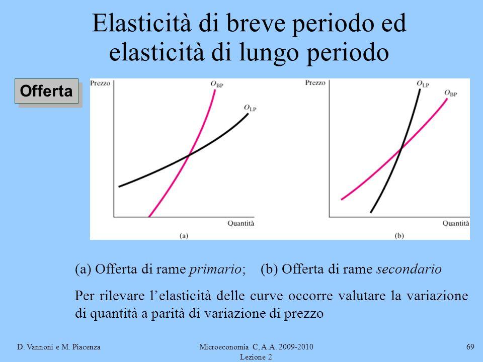Elasticità di breve periodo ed elasticità di lungo periodo