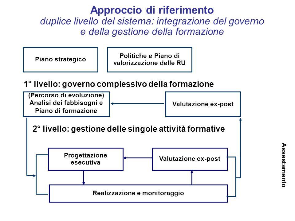 Politiche e Piano di valorizzazione delle RU