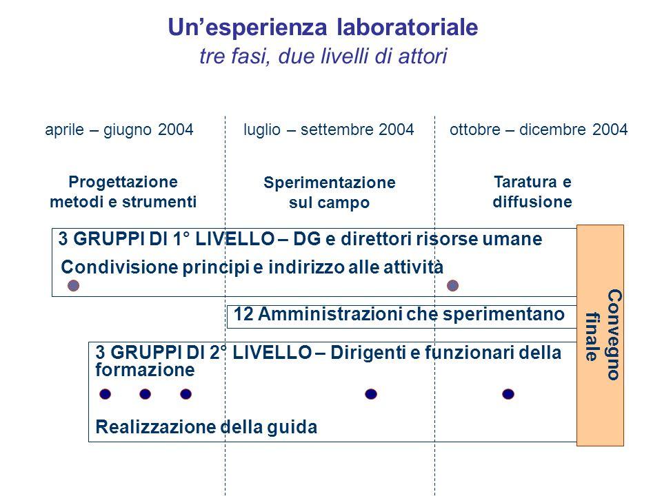 Un'esperienza laboratoriale