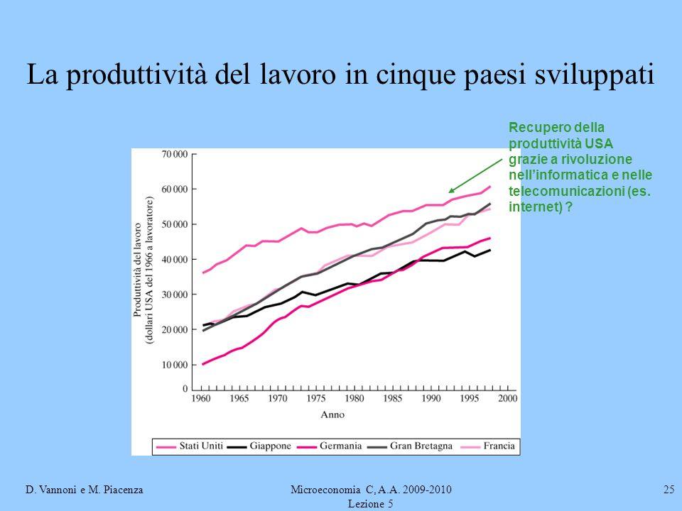 La produttività del lavoro in cinque paesi sviluppati