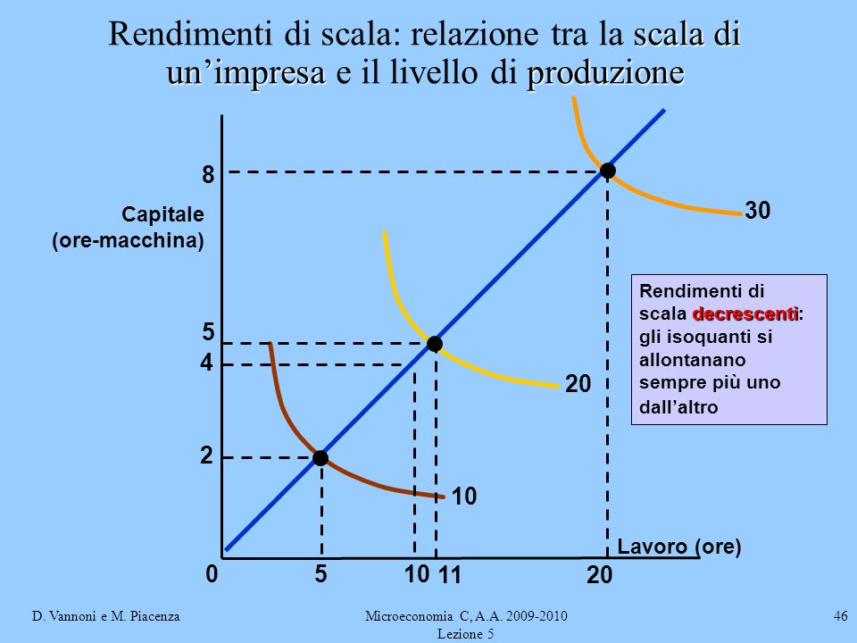 Microeconomia C, A.A. 2009-2010 Lezione 5