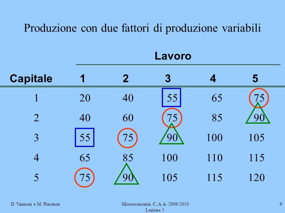 Produzione con due fattori di produzione variabili