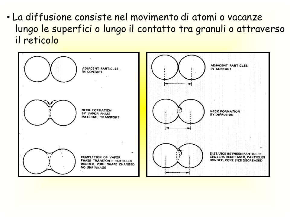 La diffusione consiste nel movimento di atomi o vacanze