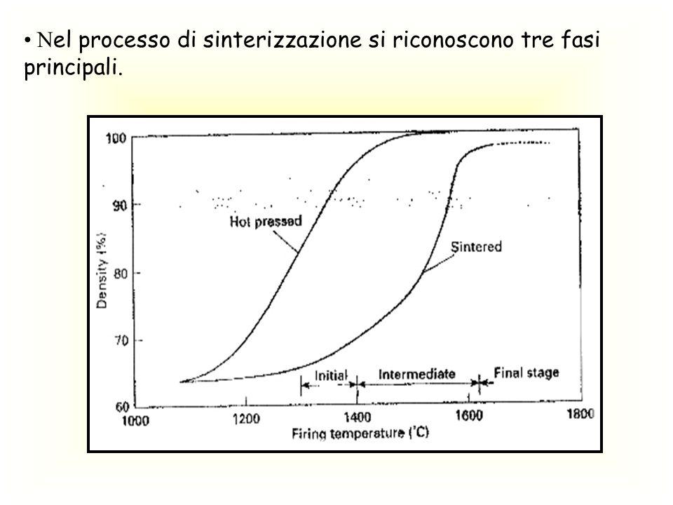 Nel processo di sinterizzazione si riconoscono tre fasi principali.