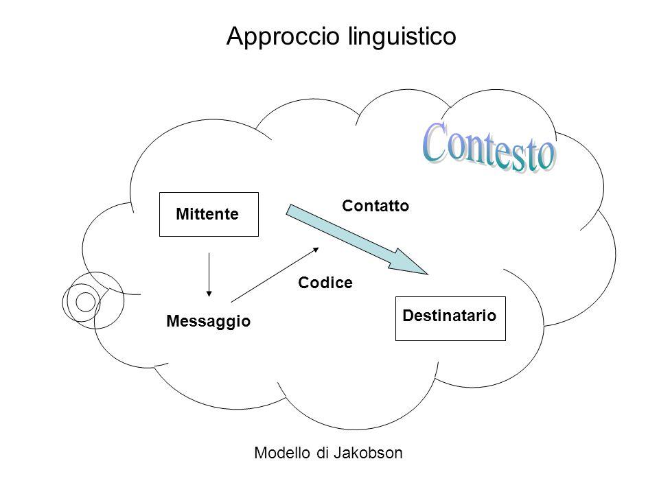 Contesto Approccio linguistico Contatto Mittente Codice Destinatario