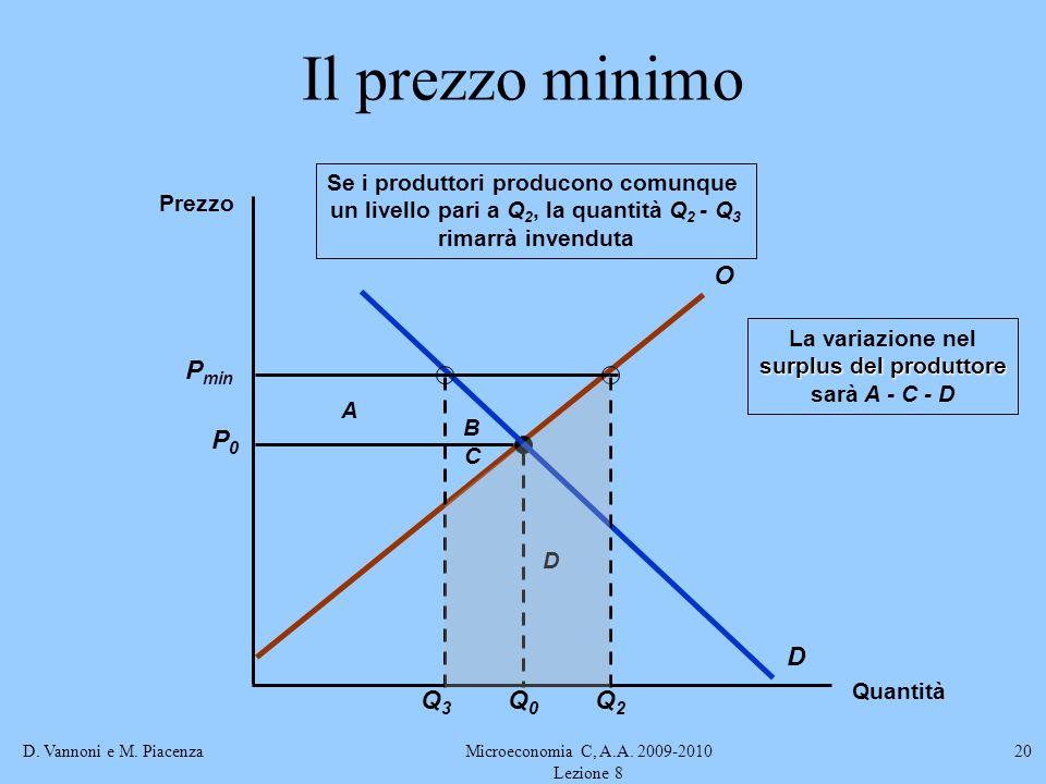 Il prezzo minimo Pmin Q3 Q2 O D P0 Q0