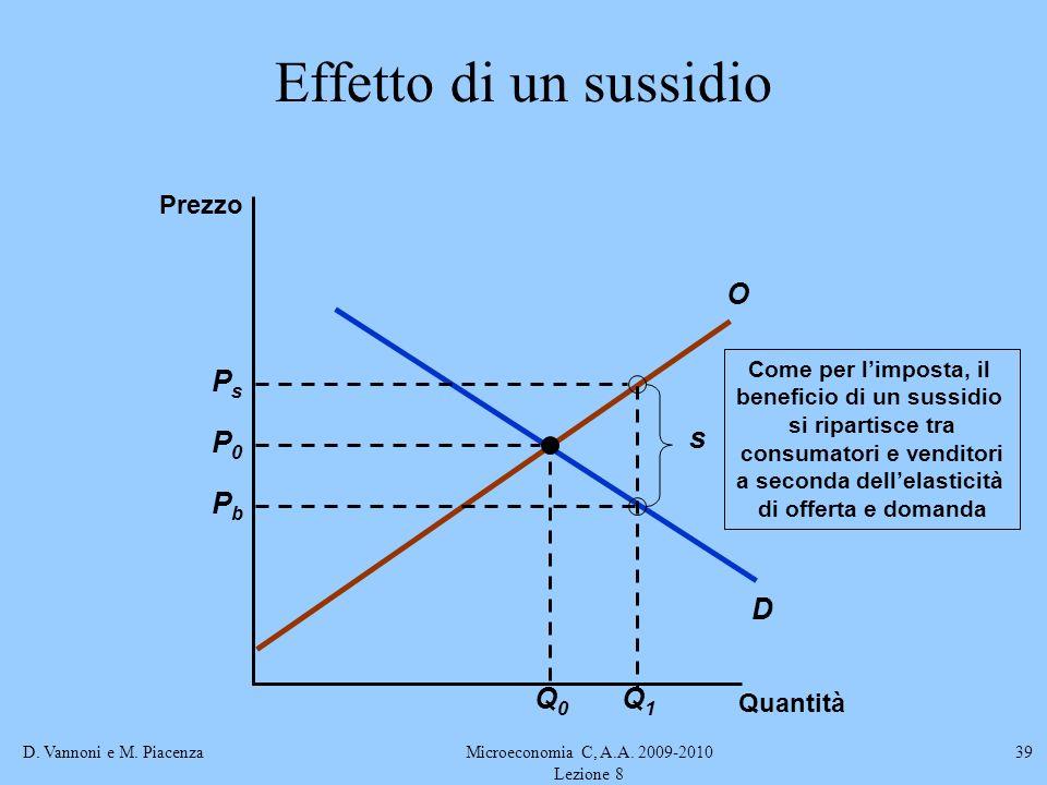 Effetto di un sussidio D O Q1 Ps Pb s P0 Q0 Prezzo Quantità