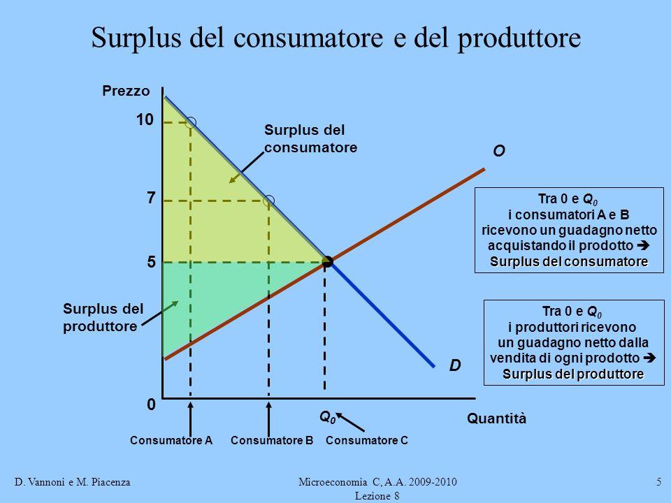 Surplus del consumatore e del produttore