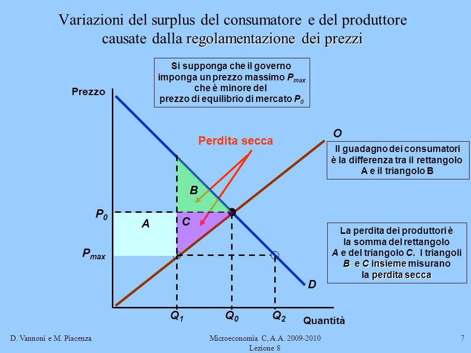 Variazioni del surplus del consumatore e del produttore causate dalla regolamentazione dei prezzi