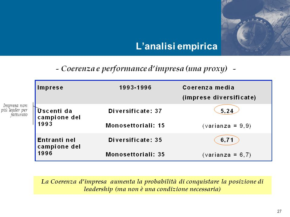 - Coerenza e performance d'impresa (una proxy) -