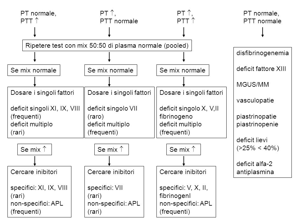 PT normale, PTT  PTT normale. PT , Ripetere test con mix 50:50 di plasma normale (pooled) Se mix normale.