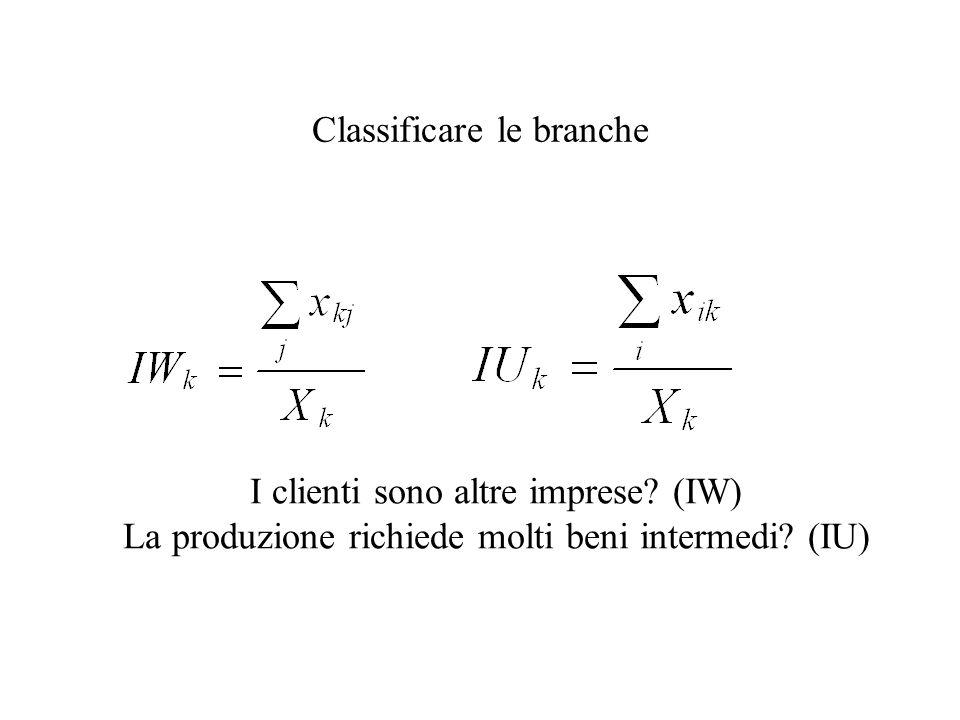 Classificare le branche