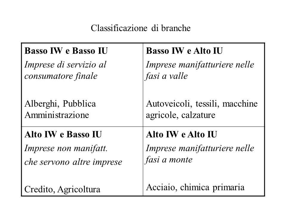 Classificazione di branche