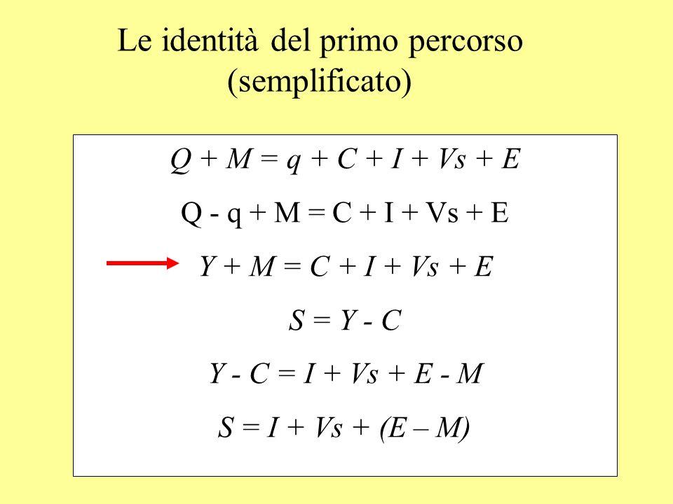 Le identità del primo percorso (semplificato)