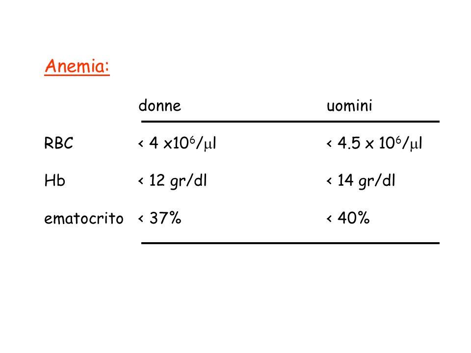 Anemia: donne uomini RBC < 4 x106/l < 4.5 x 106/l