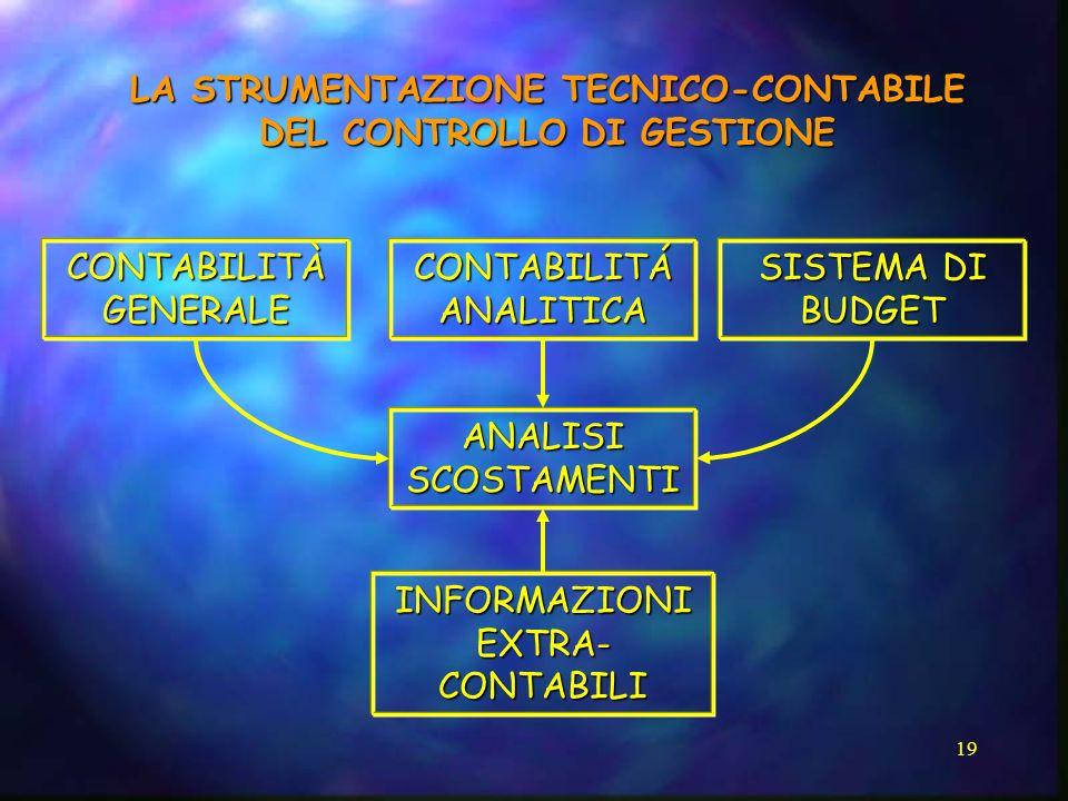 LA STRUMENTAZIONE TECNICO-CONTABILE DEL CONTROLLO DI GESTIONE