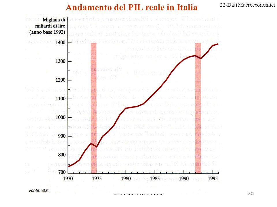 Andamento del PIL reale in Italia