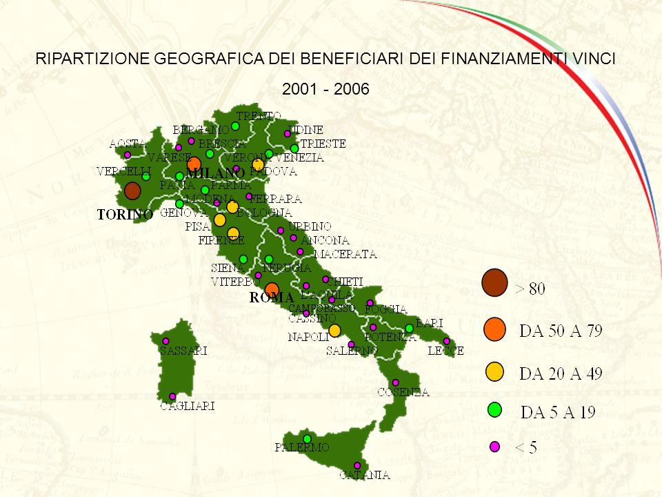 RIPARTIZIONE GEOGRAFICA DEI BENEFICIARI DEI FINANZIAMENTI VINCI
