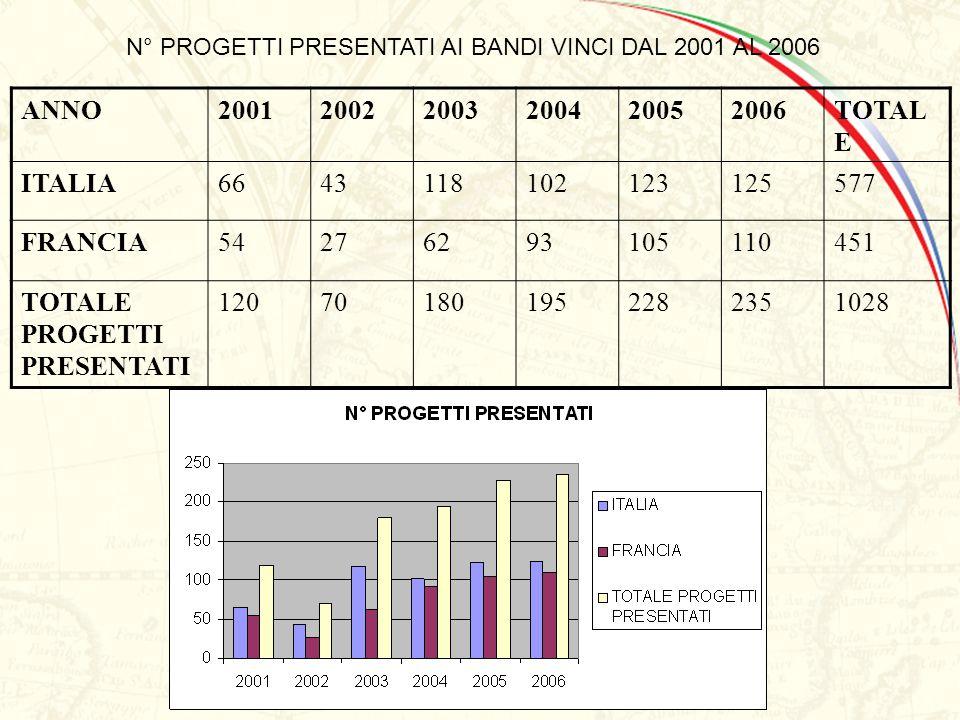 N° PROGETTI PRESENTATI AI BANDI VINCI DAL 2001 AL 2006