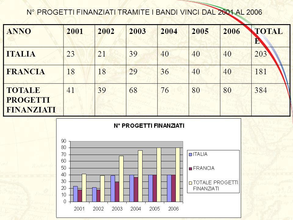 N° PROGETTI FINANZIATI TRAMITE I BANDI VINCI DAL 2001 AL 2006