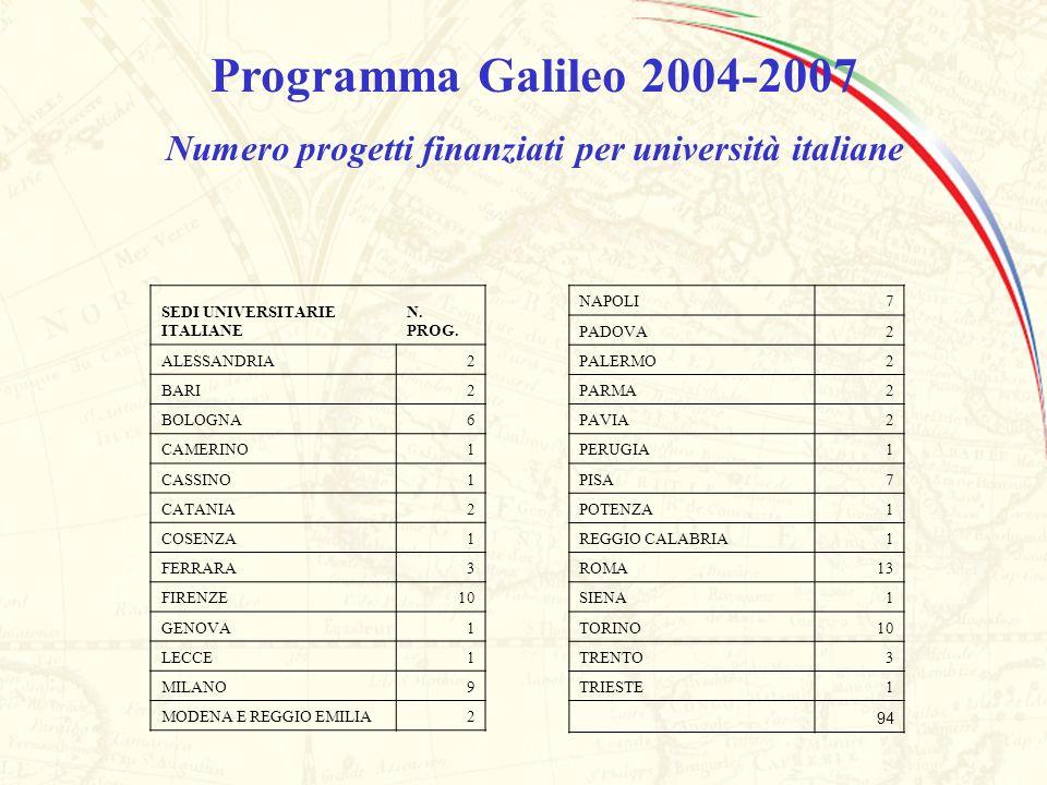 Numero progetti finanziati per università italiane