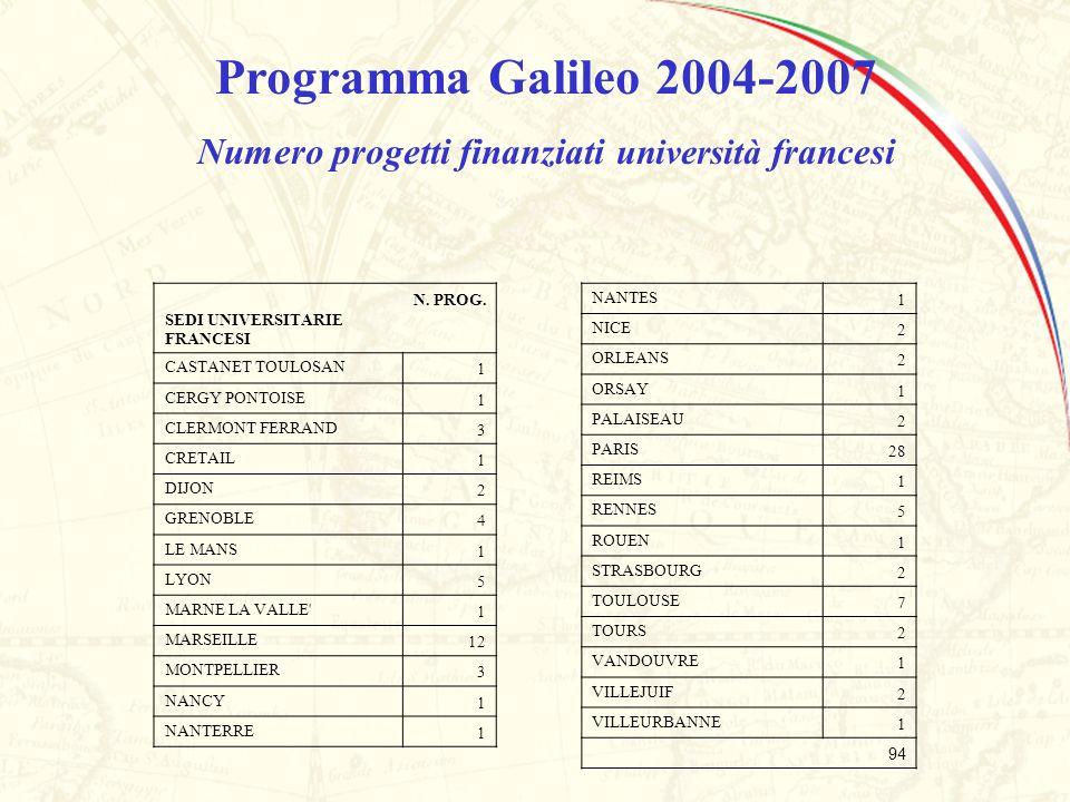 Numero progetti finanziati università francesi