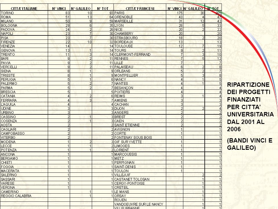 VINCI 2006 - CHAP I / CAP I N° Projets Eligibles par aire discplinaire / N° Progetti Eliggibili per area disciplinare.